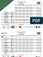 EWS Val di Fassa 2019 Results