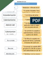 diagrama de flujo de doble crema-convertido pdf.pdf