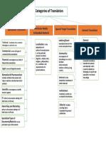 U2 Concept Map - Categories of Translation Developed