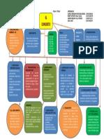 Mapa Conceptual Concretos Evidencia