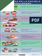 Infografía Modalidades de Lectura en La Escuela
