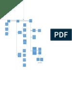 Mapa Conceptual Piaget