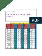 Yuli Andrea Jimenez Porcentaje de Notas de Primer Semestre