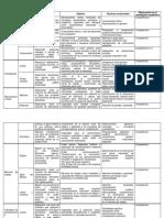Tabla Análisis WISC V