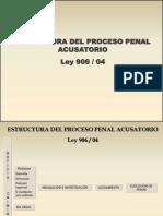 Cuadro Sinoptico Proceso Ley 906-04