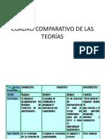 CUADRO COMPARATIVO.TEORÍAS JJ (1).pdf