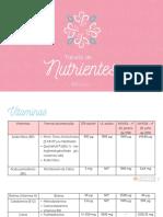 Doses e Formas Químicas de Vitaminas e Minerais