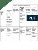Tipos de Modelos Del Diagnostico Psicoepdagógico