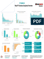 Solar PV Key Auctions Analysis FY 2018-19