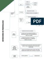 Mapa_de_Definiciones_de_Personalidad[2].docx