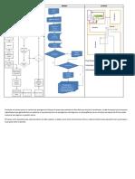 Diagrama Layout