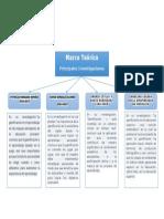Marco Teorico-mapa Conceptual