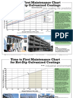 Galvanized_Steel_Time_to_First_Maintenance.pdf