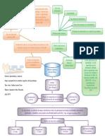 Mapa Conceptual de Los Modelos Cognitivos Del Aprendizaje