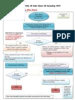 MBBS UG counselling scheme