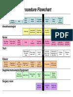 Microsoft PowerPoint - Surgery Flowchart.ppt [Compatibility Mode]