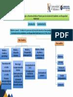 Categorías y Subcategorías Del Tema Para Trabajo de Grado
