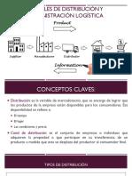 Conceptos claves de la distribución de mercados