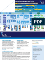 ICIS-Petrochemicals Poster Online v7