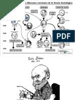 Durkheim. Sociología