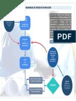 Organigrama Del Proceso de Planificación