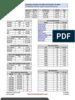 October 2010 Market Statistics | Austin Real Estate