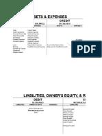 Rules of Debits & Credits