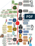 Mapa mental SGC