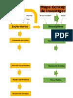 Mapa Conceptual Diferentes Tipos de Investigación