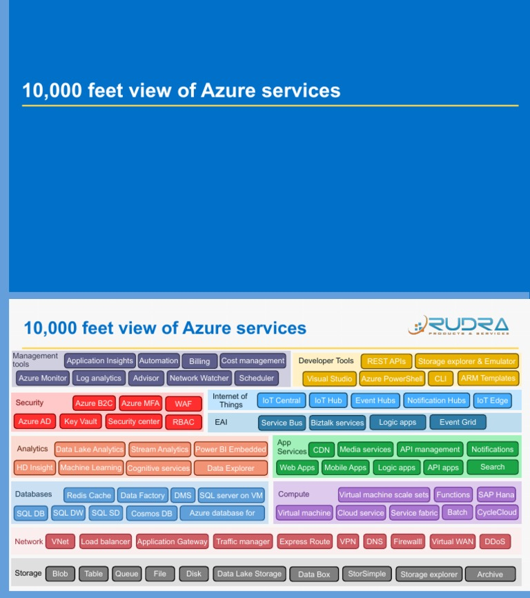Azure Services Overview Microsoft Azure Internet Of Things