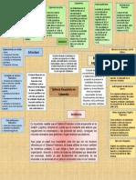 Mapa Conceptual Sistema Financiero Colombiano Cc 23.754.583