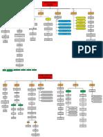 mapas conceptuales tendencias pedagogicas