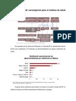 Una propuesta de convergencia para el sistema de salud en México - 1.docx