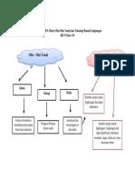 Peta Konsep IPA Materi Sifat Sifat Tanah Dan Teknologi Ramah Lingkungan