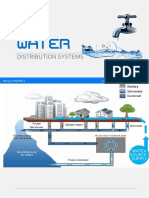 03 Water Distribution System
