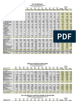 City of Buffalo Cash Flow Report May 2019