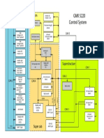 VISIO-GMK 5220 Steuerungssystem