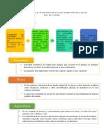 LAS PRINCIPALES ACTIVIDADES DE LOS SECTORES PRODUCTIVOS DEL ECUADOR.docx