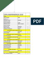 Resultados Independencia