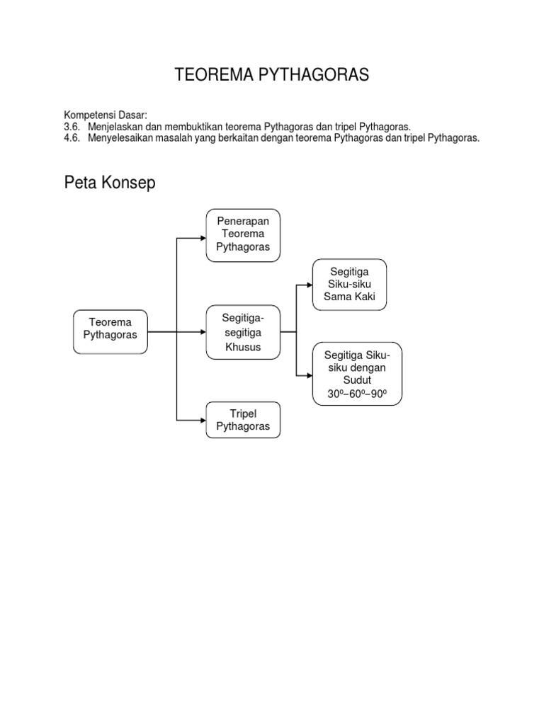 Peta Konsep Teorema Pythagoras