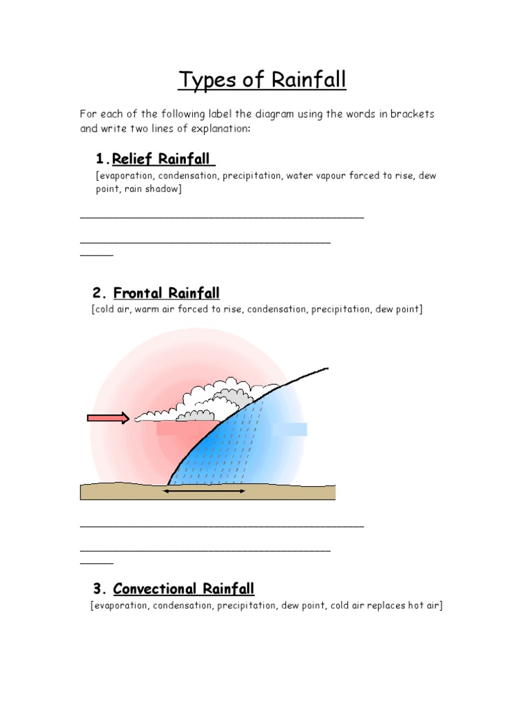 Types of rainfall 1533470751v1 ccuart Image collections