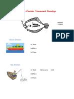 2019 Flounder Tournament Leader Board 070319