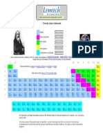 Periodic Table Chart of All Chemical Elements