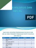 Capaian Hiv,Sifilis Dan Hbs Ag Table