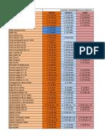 Informe Stock y Precios