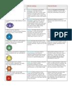 Chakra Archetype Chart