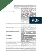 Legislación Vigente en Colombia en Materia de Contratación Estatal