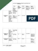Region 1. Action Plan