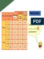 Pronomes Feb28 Krisprof PDF