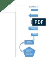 Diagrama de Flujo proceso de seleccion